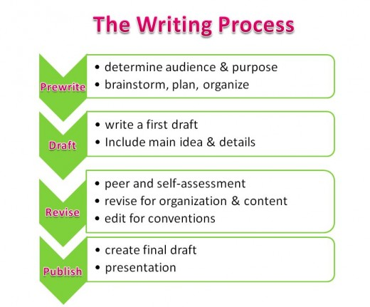 Prewrite, make an outline, write a first draft, get feedback, then revise and edit.
