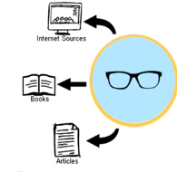 an image that displays looking at internet sources, articles, and books