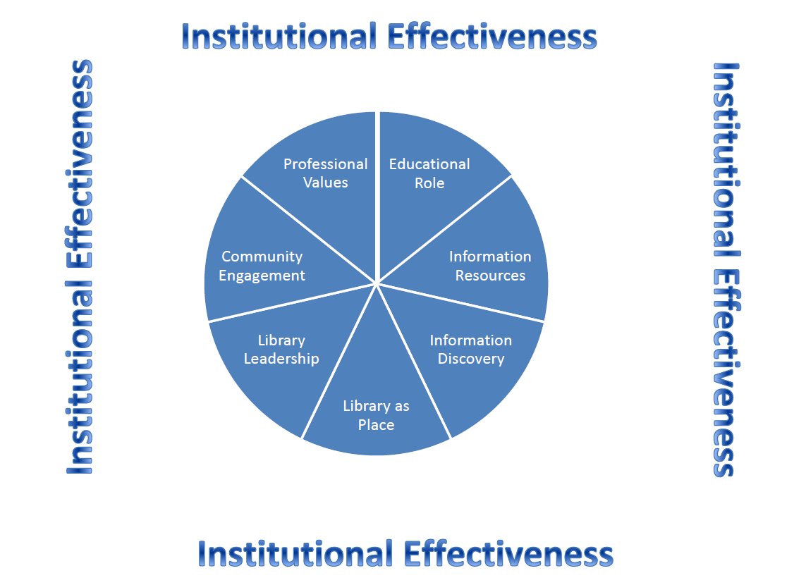 institutional effectiveness graphic