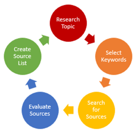 Research Process Cycle: Research Topic, Select Keywords, Search for Sources, Evaluate Sources, Create Sources List