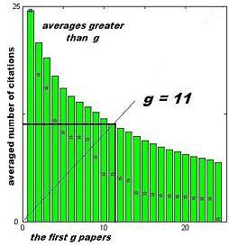 g-index image