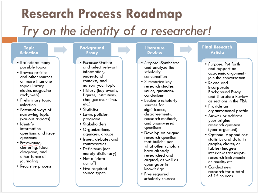 Research Overview - ENGL 127 Writing: Social Sciences (Bahl