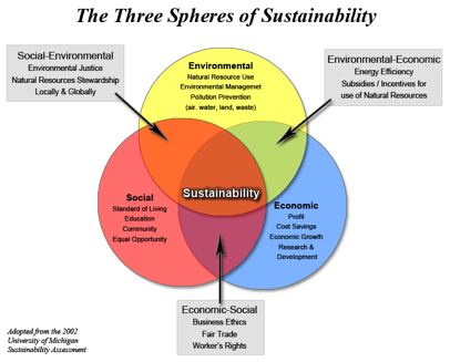 Three Spheres of Sustainability image