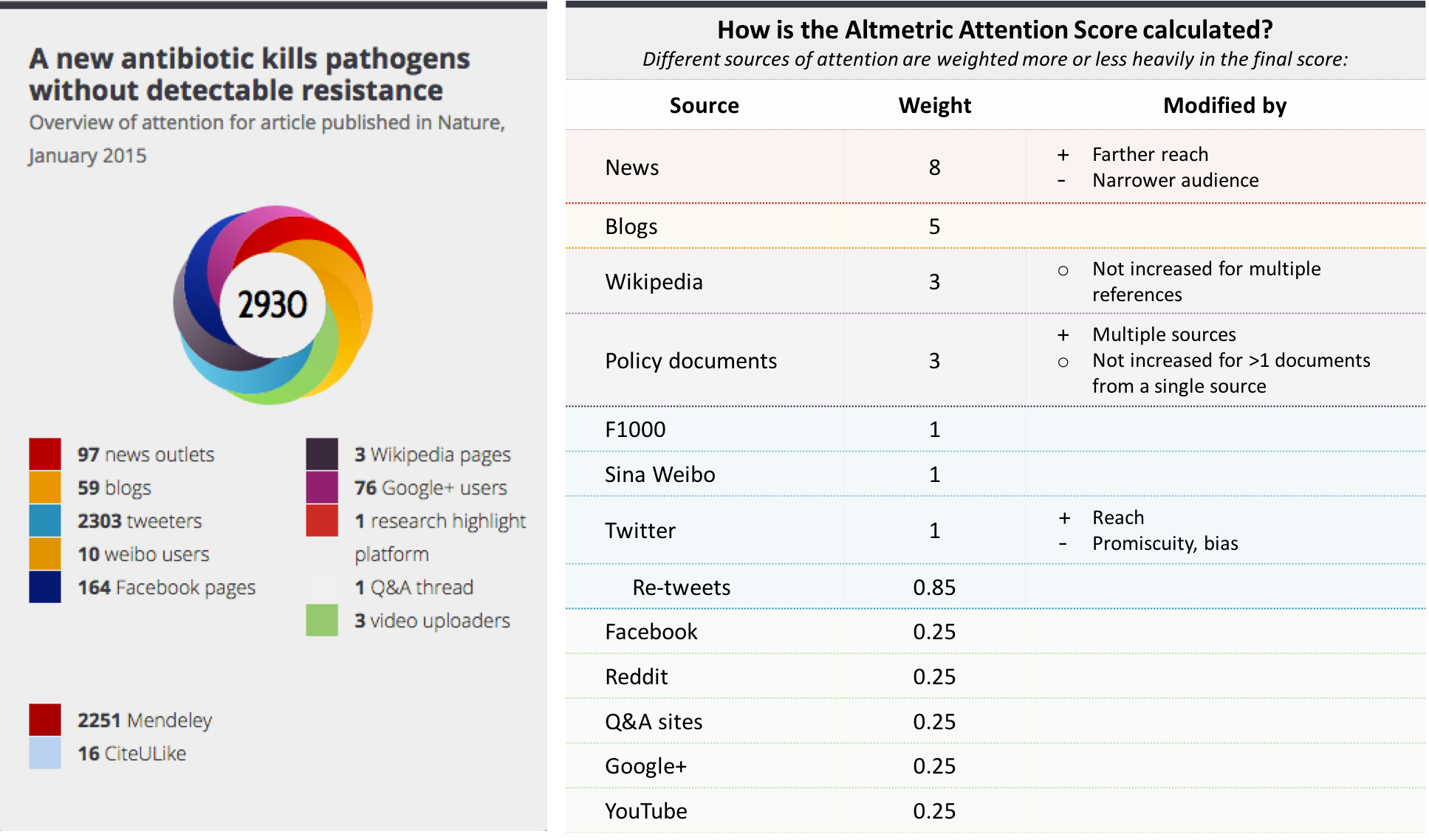 Altmetric weighted score