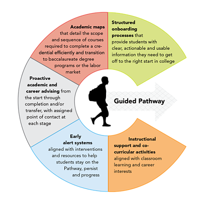 Visual representation of elements in a guided pathway