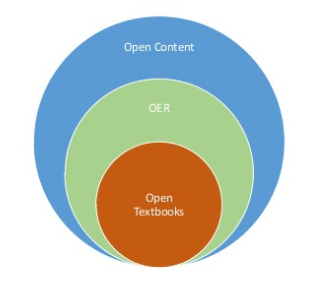Difference between open content, oer, and open textbooks