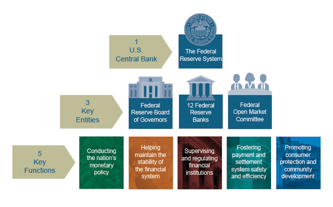 Interest Rates - Government Resources: Economy - UofL