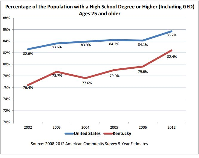Percentage of the Kentucky Population with a High School Degree or Higher