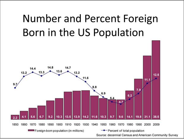 Number and Percent Foreign Born in the US Population