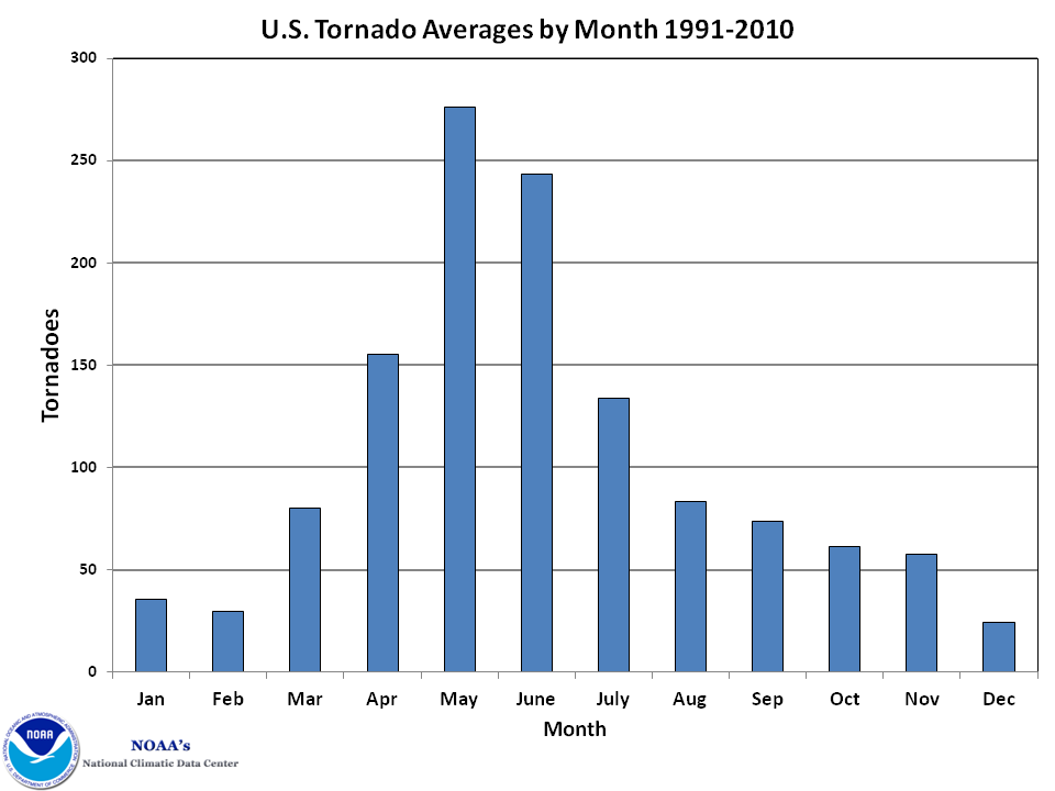 U.S. tornado Averages by Month 1991-2010