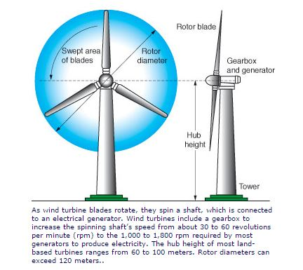 Wind Energy - Government Resources: Environment, Climate, Geology ...
