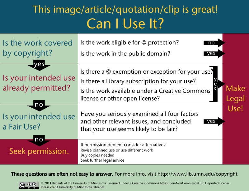Flow chart illustrating the process of understanding whether to make a Fair Use argument or seek permission.