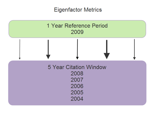 Eigenfactor, EF - Evaluation based on scientific publishing