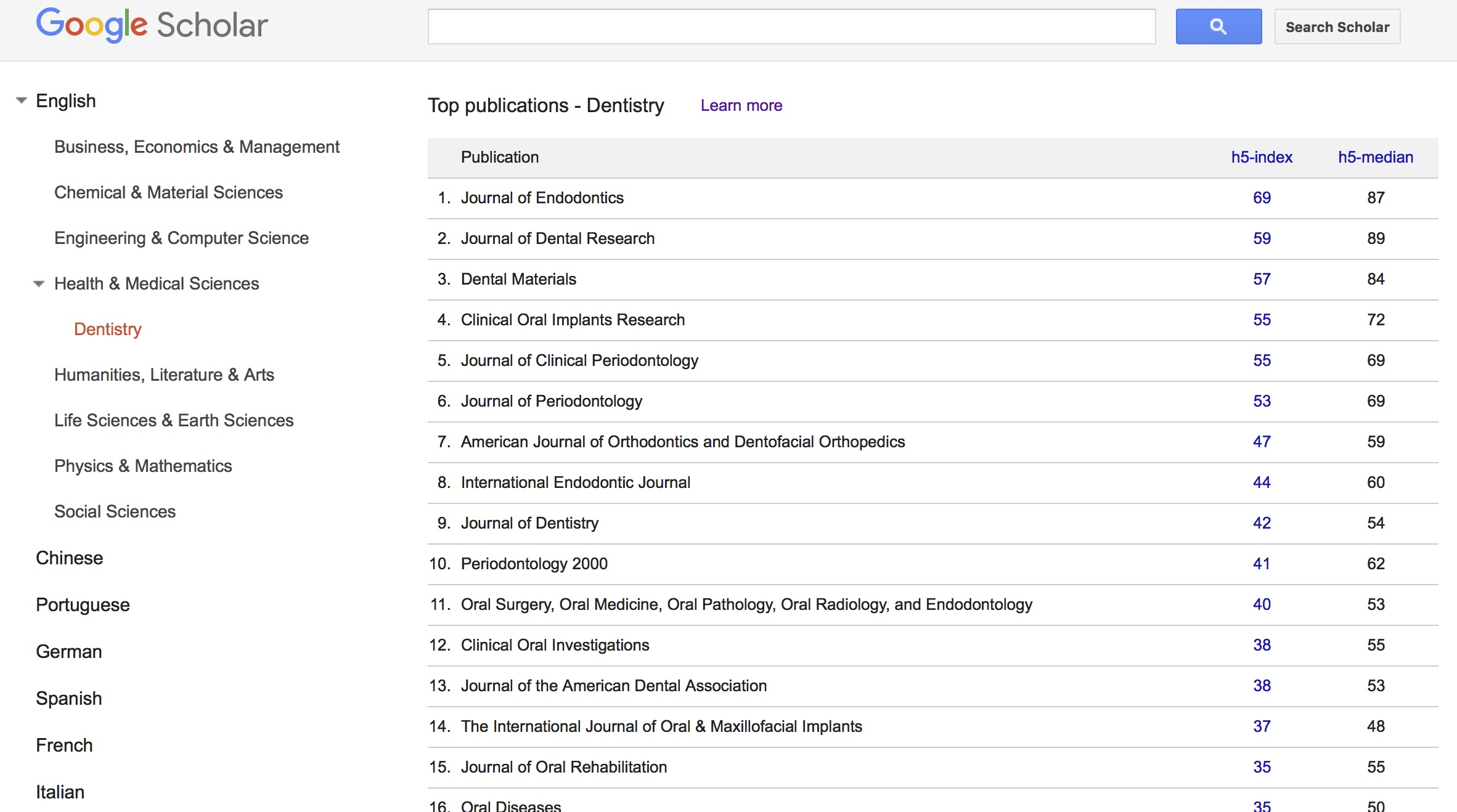 Google Scholar Metrics for Dentistry category