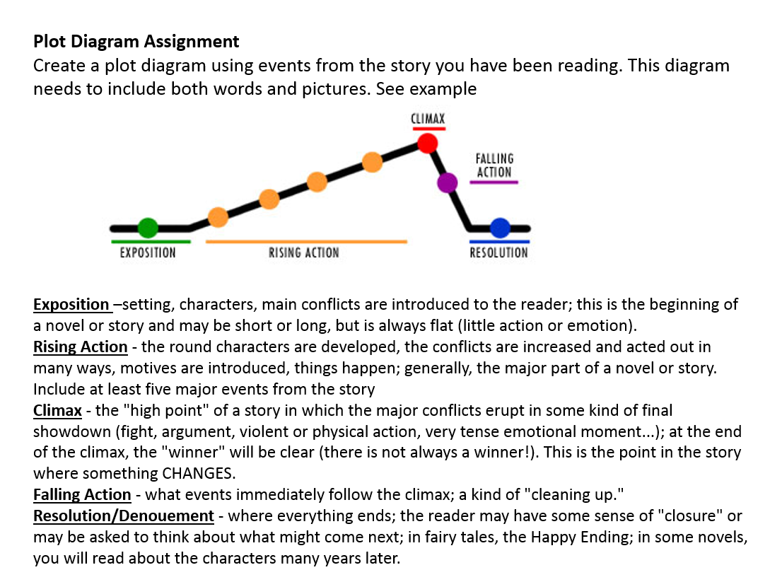 plot diagram - english - libguides at assumption college creative plot diagram example