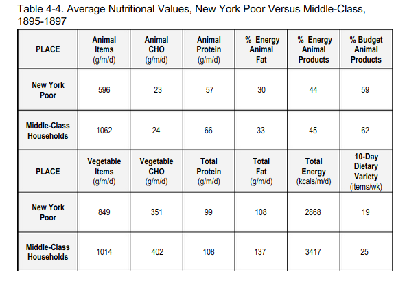 Public Health Policies Food And Nutrition Through The 20th Century