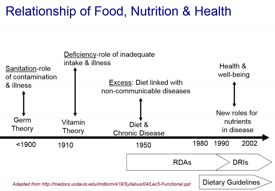 The link between food, nutrition and health 56