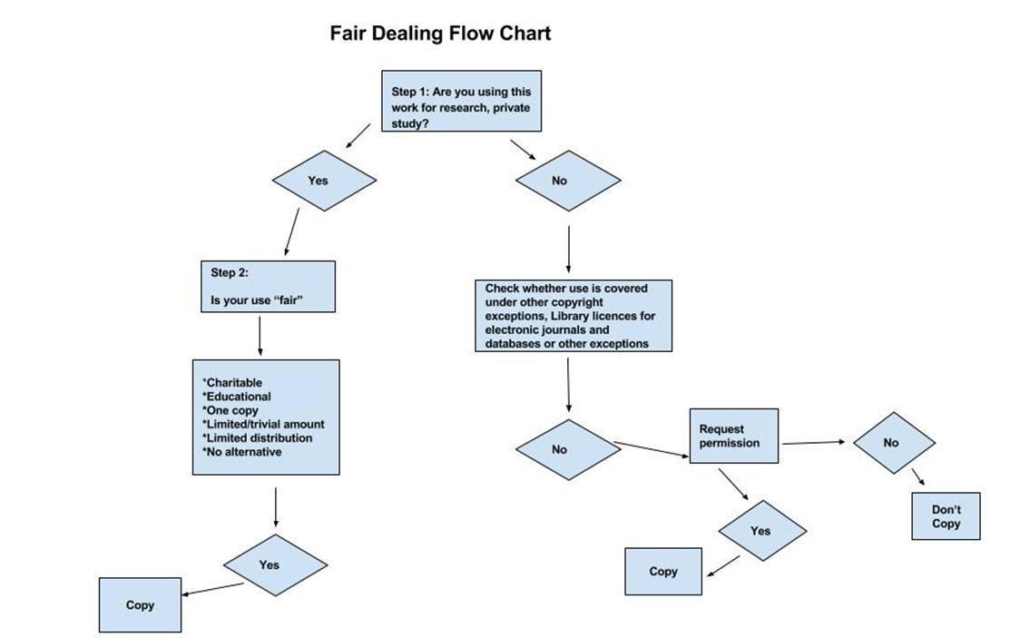 Fair Dealing Flowchart Copyright Information Resources
