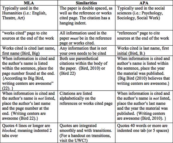 what is mla and apa