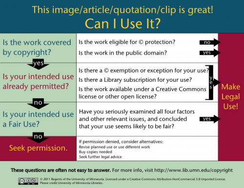 "Chart tracking the questions ""can I use this image/article/quotation/clip?"""