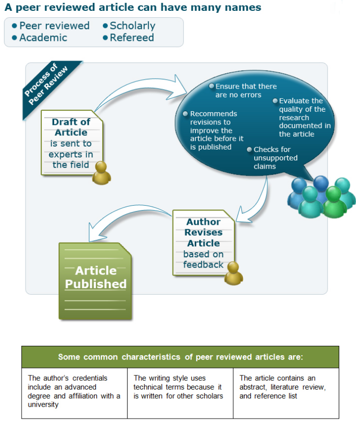 Infographic describing the peer-review process.