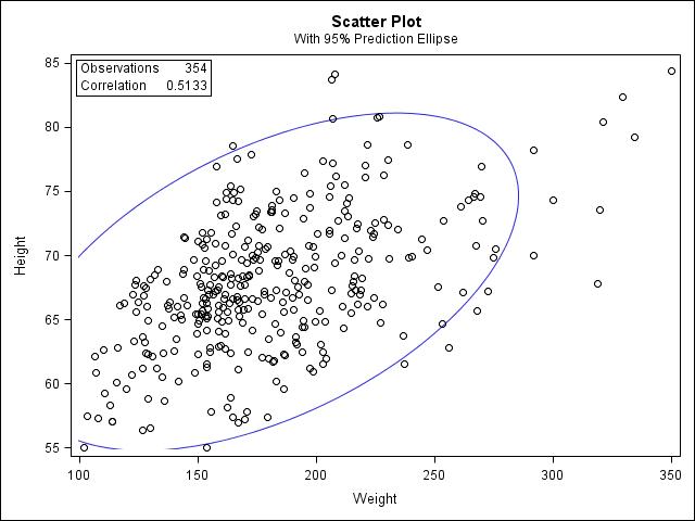 Pearson Correlation with PROC CORR - SAS Tutorials