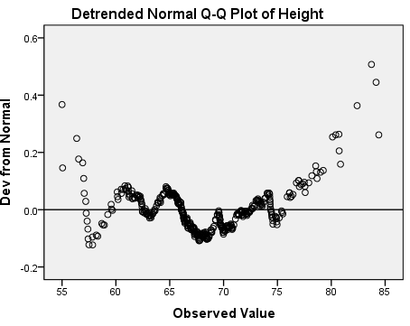 Descriptive Stats for One Numeric Variable (Explore) - SPSS