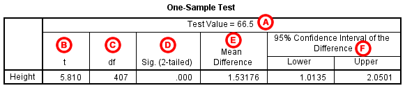 A Test Value The Number We Entered As In One Sample T Window