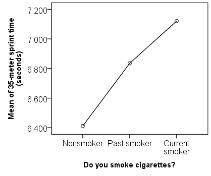 Means plot of average sprint times for nonsmokers, past smokers, and current smokers.