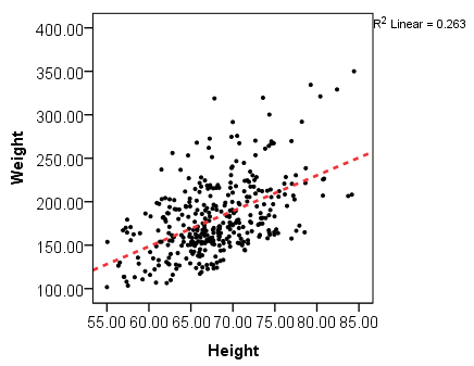 Scatterplot of height and weight with a linear fit line added. Height and weight appear to be reasonably linearly related, albeit with some unusually outlying points.