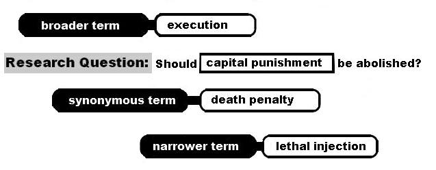"Example related search terms for capital punishment are the synonymous term ""death penalty,"" the broader term ""execution,"" and a narrower term of ""lethal injection."""