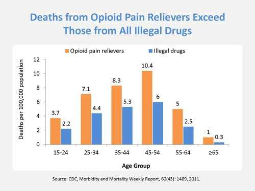 Statistics Med Talks Opioid Misuse Libguides At