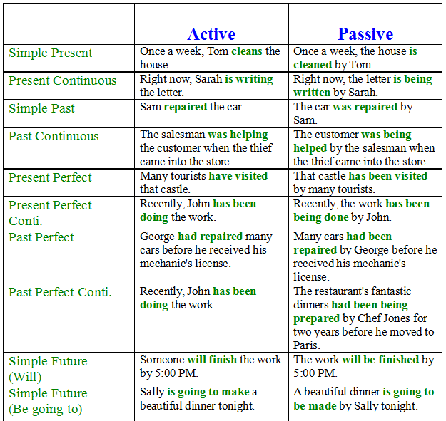 Active Vs Passive Voice Writing For Teens Libguides At