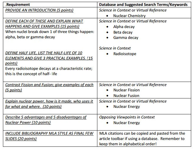 nuclear chemistry assignment tanguay nuclear chemistry ssd  assignment requirements