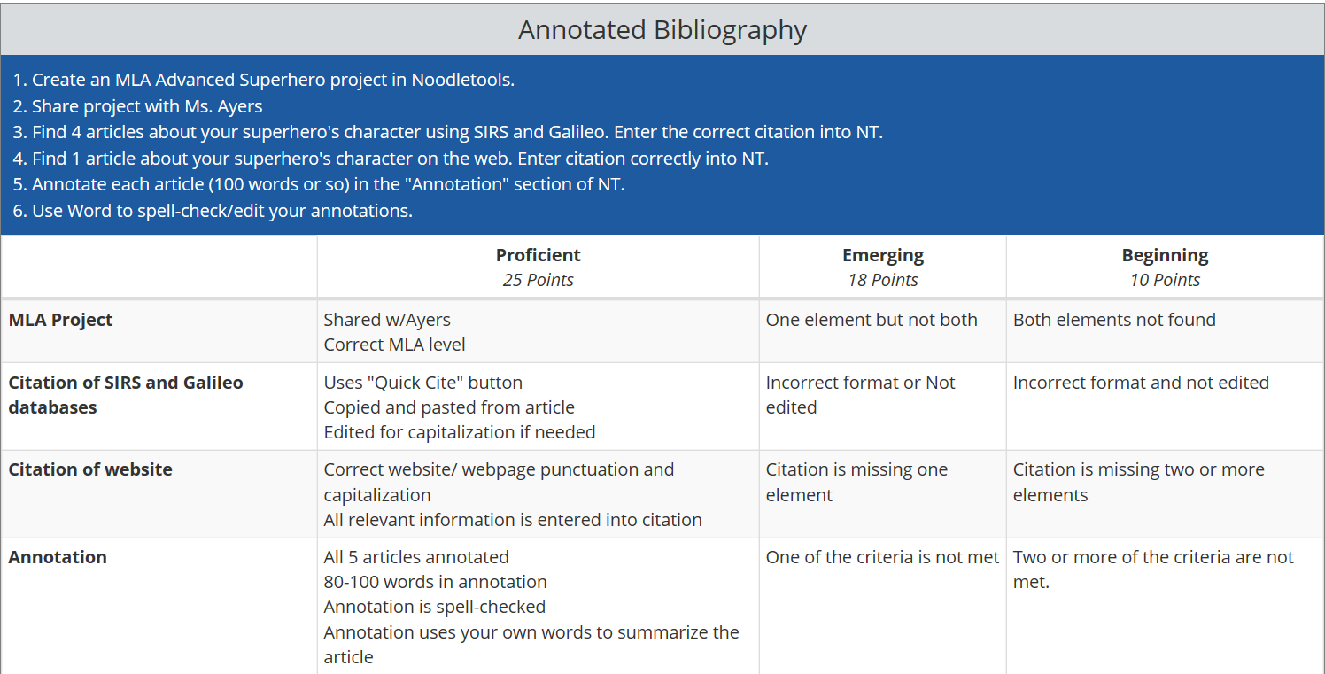 annotated bibliography rubric mla Assessment rubric for annotated bibliography criterion 5 45 4 35 3 quantity of sources 8 sources 7 sources 6 sources 5 sources 4 or fewer quality /reliability of.