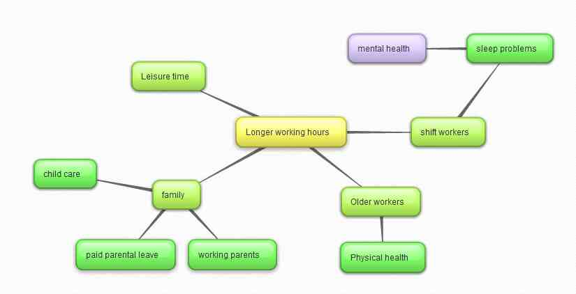 Example Mind Map, Copyright University of South Australia