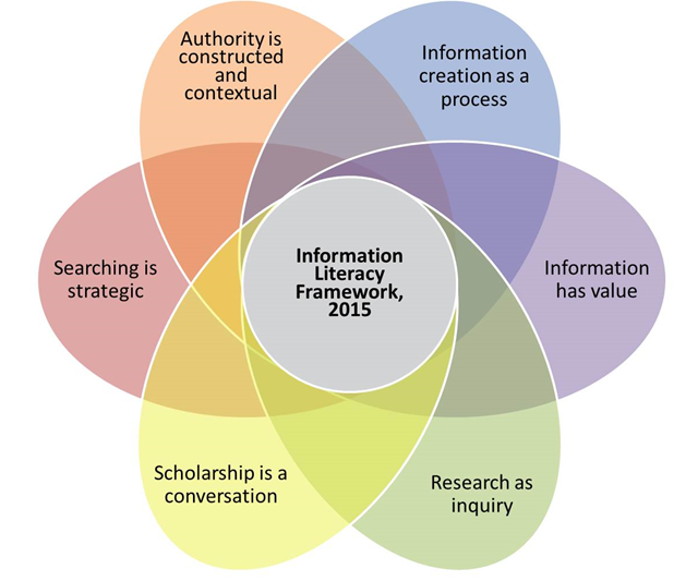 ACRL Information Literacy Framework graphic