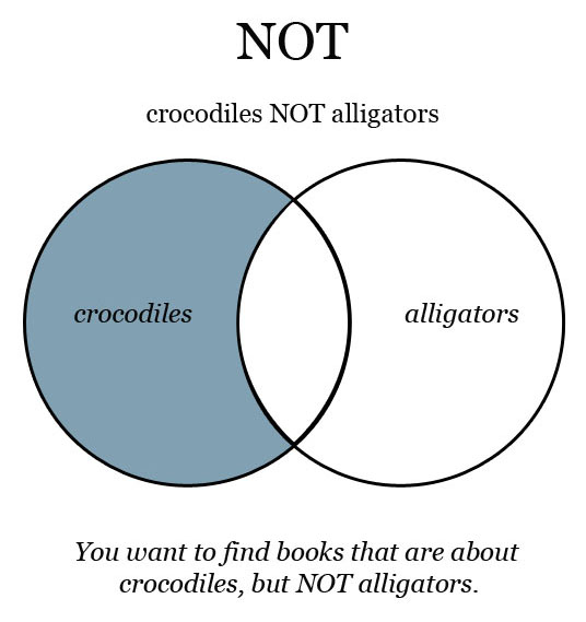 Not Venn Diagram