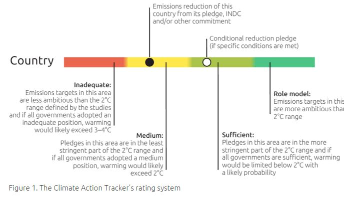 Climate Action Tracker : Tracking INDCs