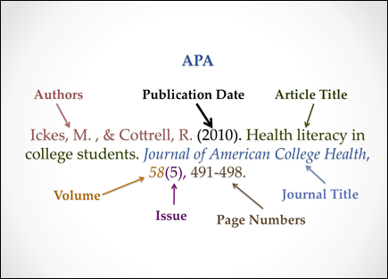 how to do apa style citation Apa paper formatting & style guidelines your teacher may want you to format your paper using apa guidelines if you were told to create your citations in apa format, your paper should be formatted using the apa guidelines as well.