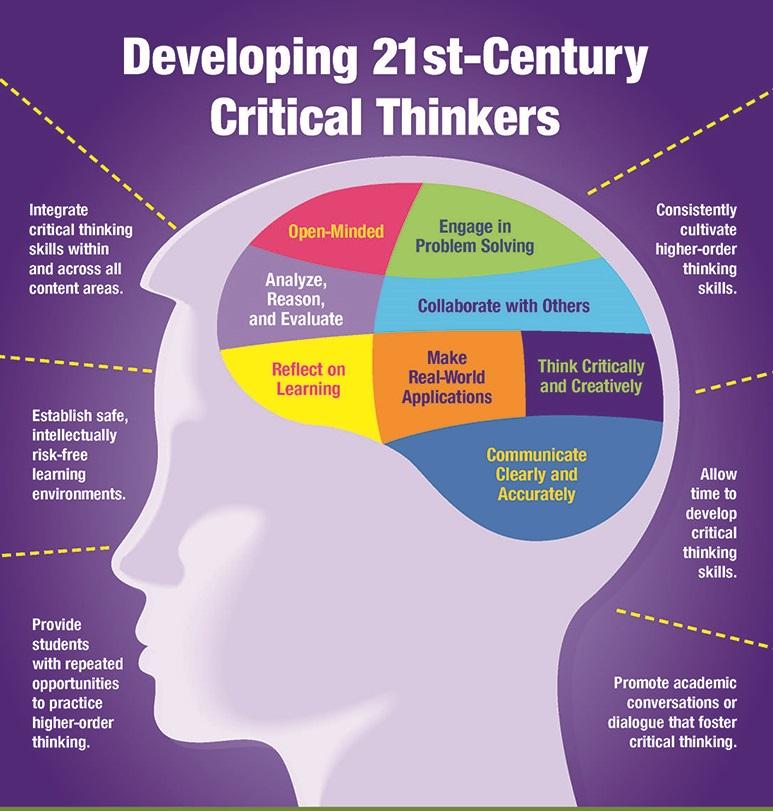 Critical thinking community