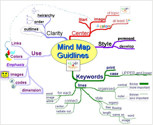 Mind map guidelines.  Retrieved from es.wikipedia.org