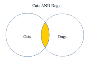 Venn diagram showing intersection of Cats and Dogs