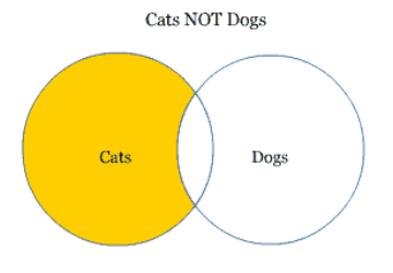 venn diagram showing intersection of Cats not Dogs