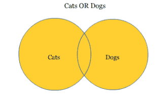 Venn diagram showing intersection of Cats or Dogs