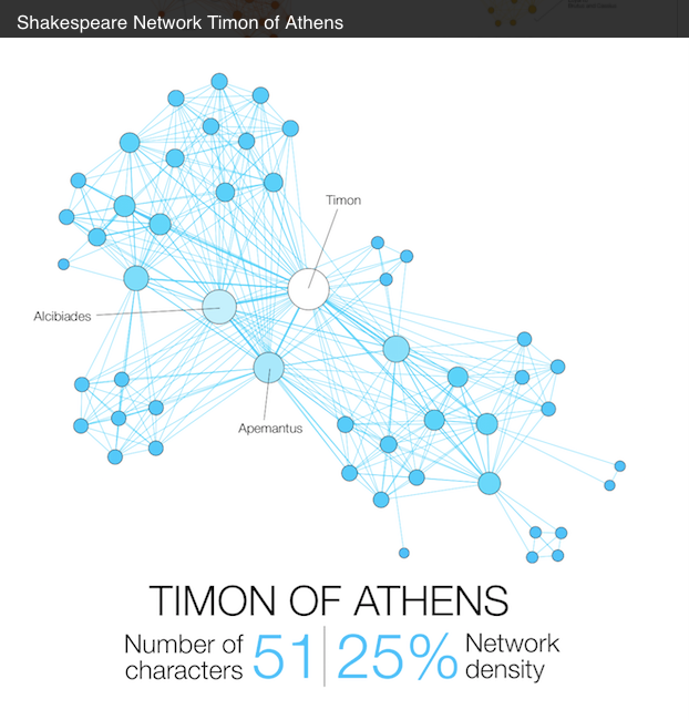 Network visualization mapping Shakespeare's tragedies
