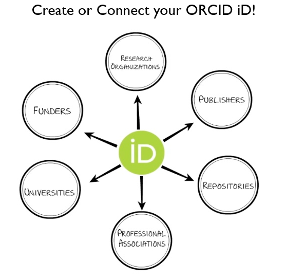 Image of ORCID connecting to six different types of systems