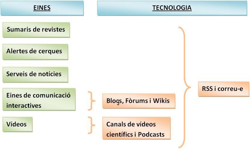 Sumari visual de Com mantenir-se al dia en informació científica