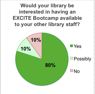 graph showing responses: would library want to have this training for other staff?