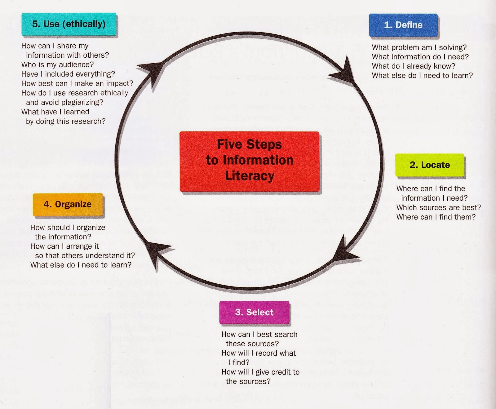 Five Steps to Information Literacy